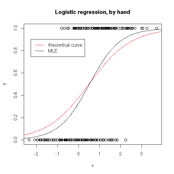 Generalized Linear Models: logistic regression, Poisson