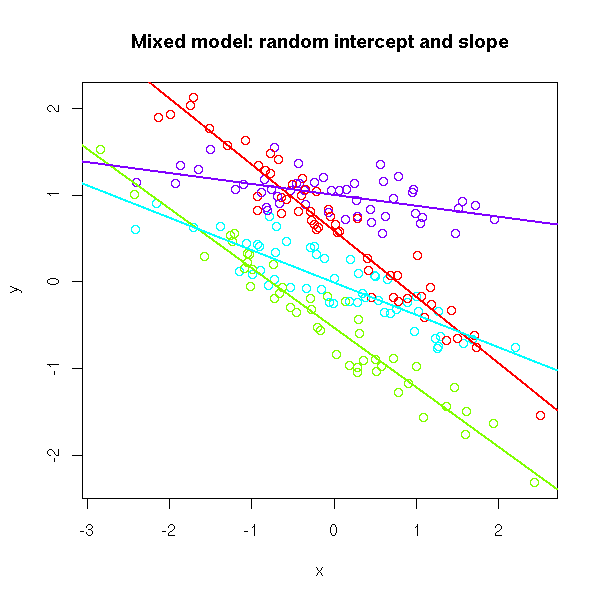 generalized least squares in r
