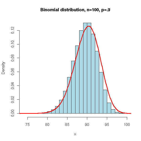 Probability Distributions. It Is Also The Distribution Of Number Red Balls Sled With Replacement From An Urn Containing And Black We Can Simulate. Worksheet. Negative Binomial Distribution Worksheet At Mspartners.co