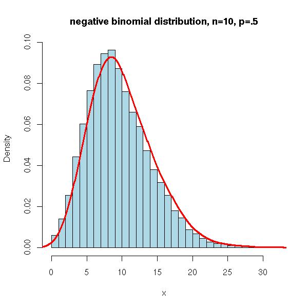 Probability Distributions. Negative Binomial Distribution. Worksheet. Negative Binomial Distribution Worksheet At Clickcart.co