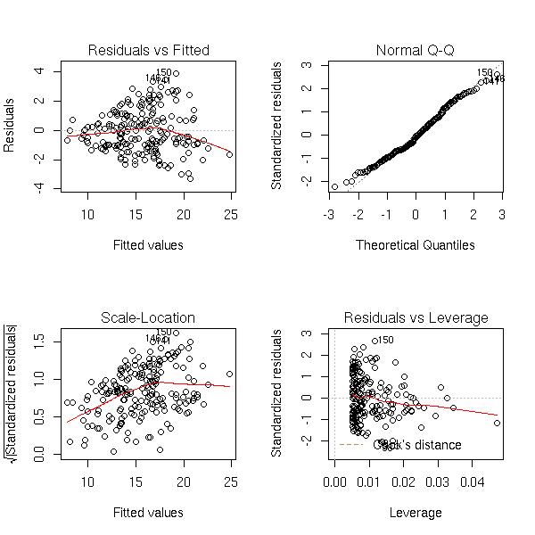 R Crabs Data Those