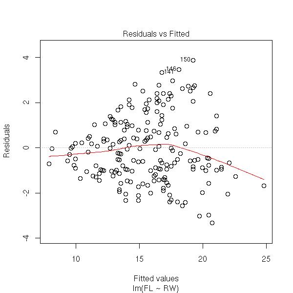 R Crabs Data plot r  which 3