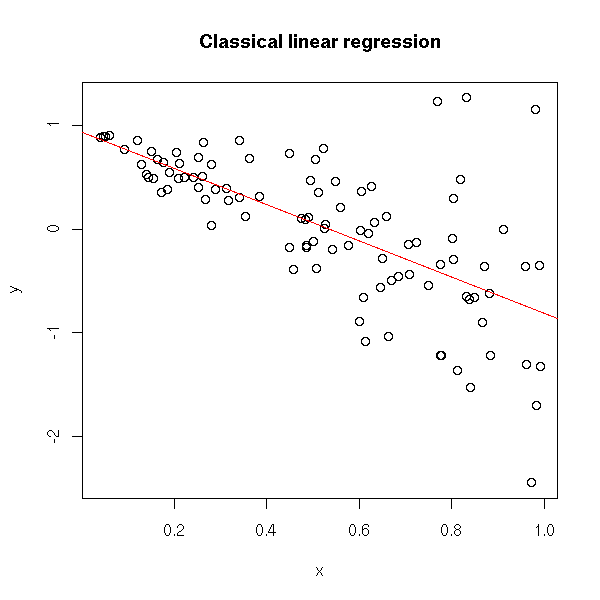 Regression Problems -- and their Solutions